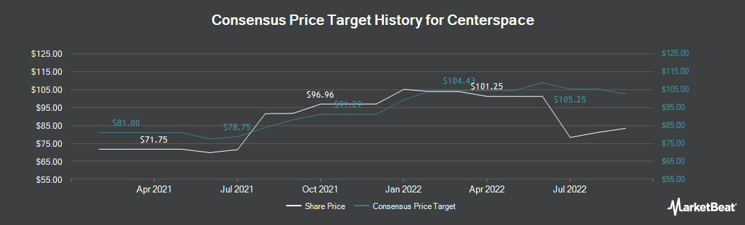 Price Target History for Credit Suisse Group AG (NYSE:CSR)