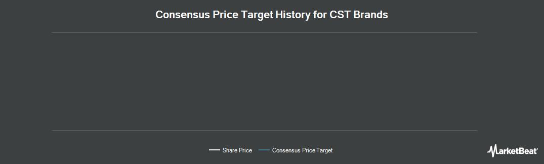 Price Target History for CST Brands (NYSE:CST)