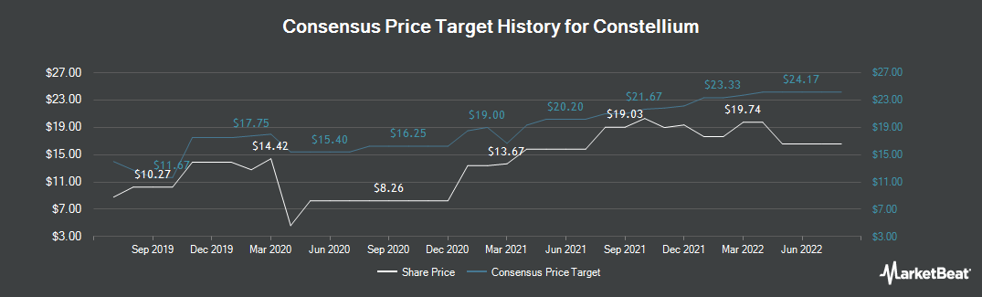 Price Target History for Constellium N.V. (NYSE:CSTM)