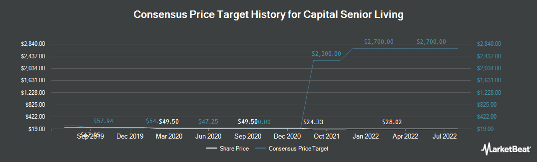 Price Target History for Capital Senior Living (NYSE:CSU)