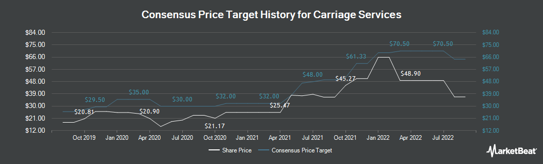 Price Target History for Carriage Services (NYSE:CSV)