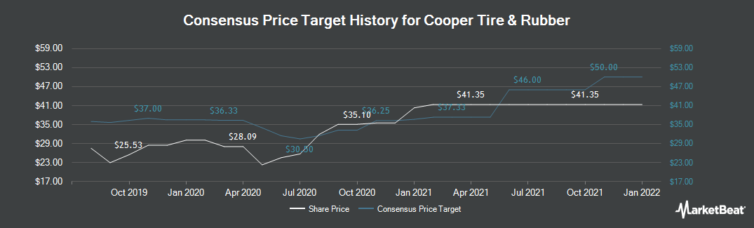 Price Target History for Cooper Tire & Rubber (NYSE:CTB)