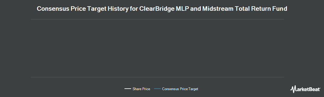 Price Target History for Clearbridge Energy MLP Total Return Fund (NYSE:CTR)