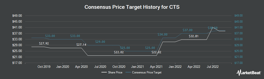 Price Target History for CTS Corporation (NYSE:CTS)