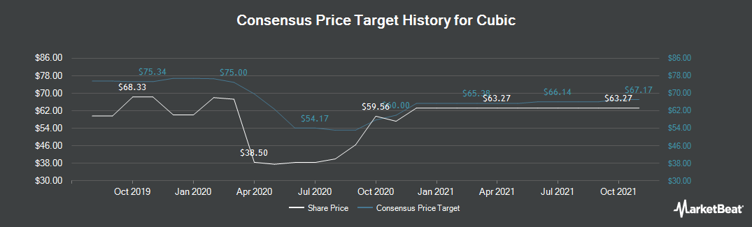 Price Target History for Cubic (NYSE:CUB)