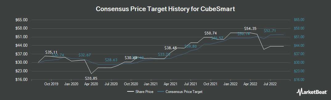 Price Target History for CubeSmart (NYSE:CUBE)