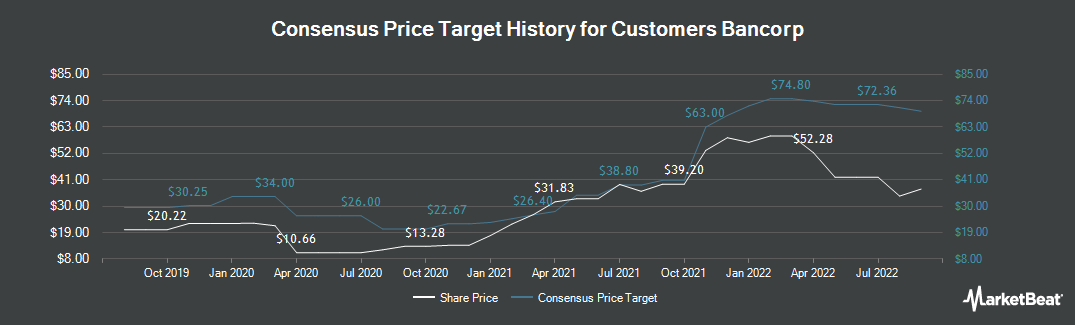 Price Target History for Customers Bancorp (NYSE:CUBI)