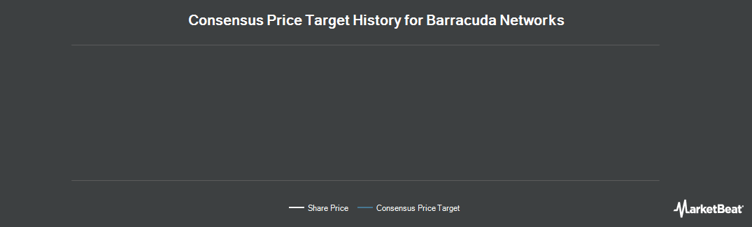 Price Target History for Barracuda Networks (NYSE:CUDA)