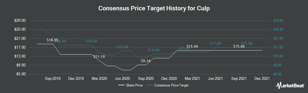 Price Target History for Culp (NYSE:CULP)