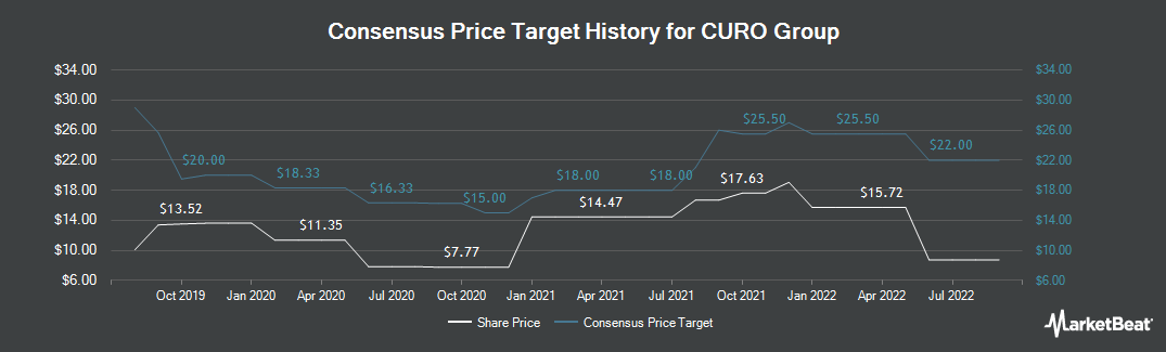 Price Target History for Curo Group (NYSE:CURO)