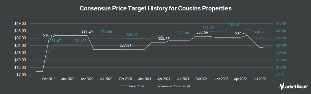 Price Target History for Cousins Properties (NYSE:CUZ)