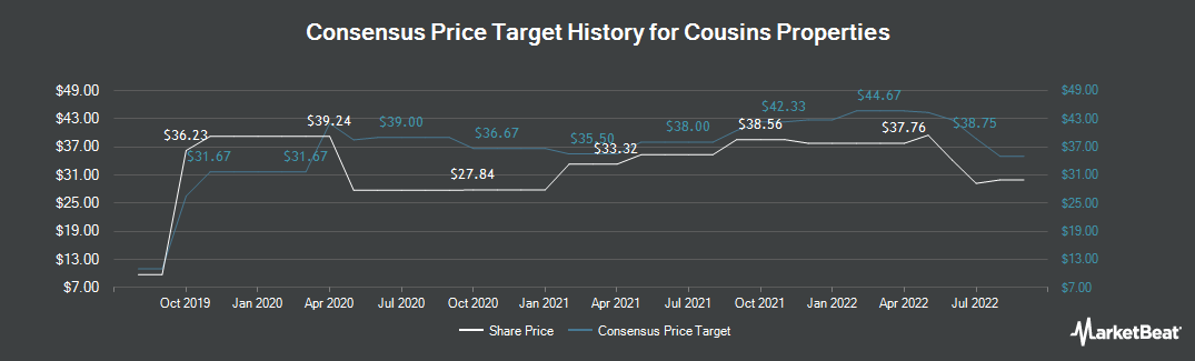 Price Target History for Cousins Properties Incorporated (NYSE:CUZ)