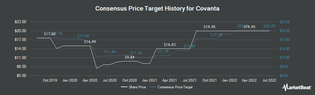 Price Target History for Covanta Holding Corporation (NYSE:CVA)