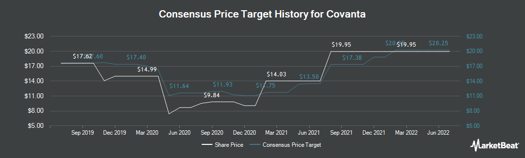 Price Target History for Covanta (NYSE:CVA)