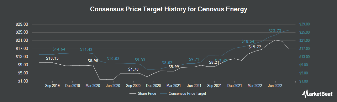 Price Target History for Cenovus Energy (NYSE:CVE)