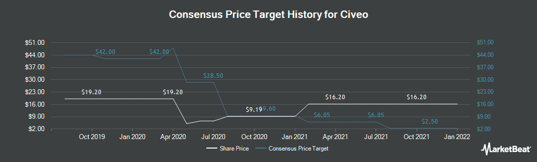 Price Target History for Civeo (NYSE:CVEO)
