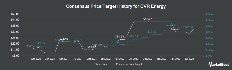 Price Target History for CVR Energy (NYSE:CVI)