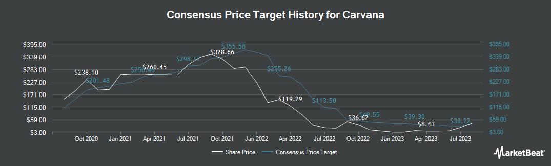 Price Target History for Carvana (NYSE:CVNA)