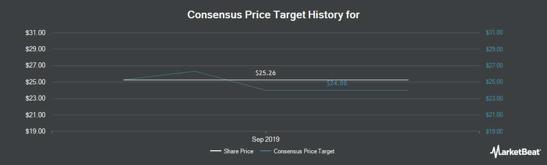 Price Target History for Cenveo (NYSE:CVO)