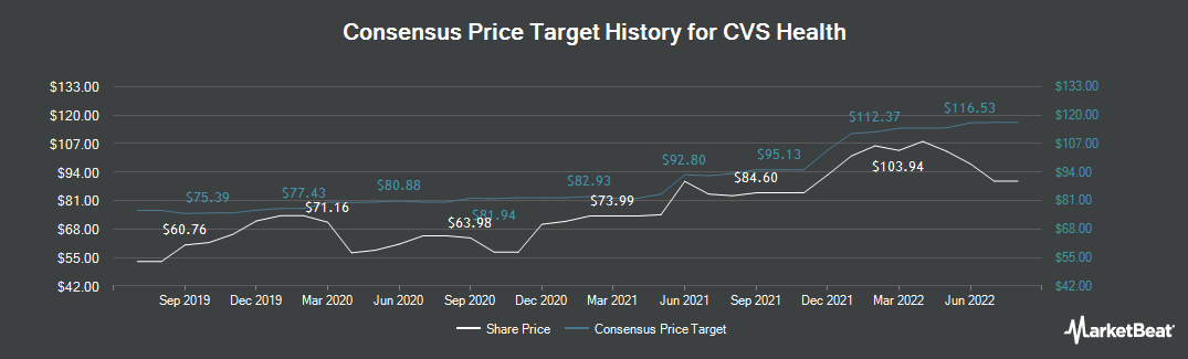Price Target History for CVS Health (NYSE:CVS)