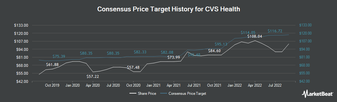 Price Target History for CVS Health Corporation (NYSE:CVS)