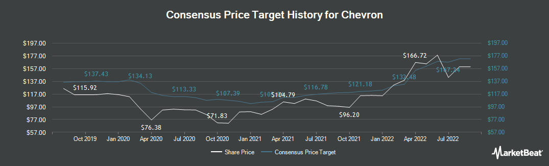 Price Target History for Chevron (NYSE:CVX)