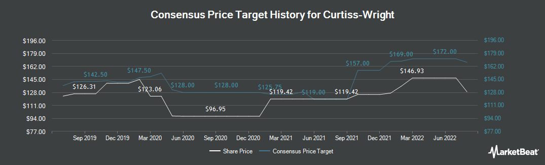 Price Target History for Curtiss-Wright (NYSE:CW)
