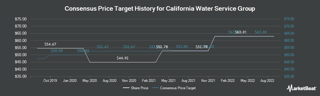 Price Target History for California Water Service Group (NYSE:CWT)