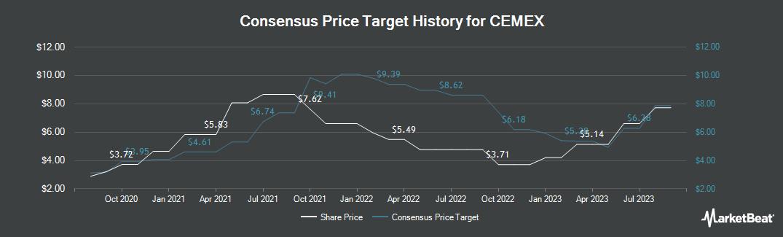 Price Target History for Cemex SAB de CV (NYSE:CX)