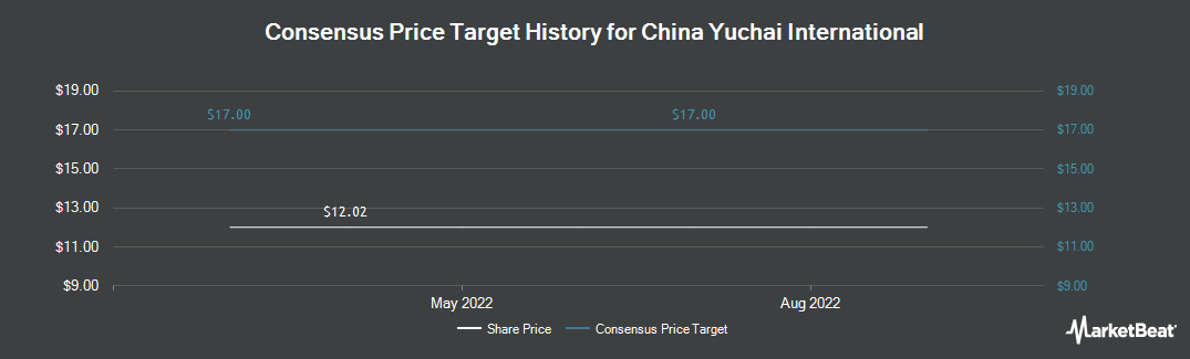 Price Target History for China Yuchai International Limited (NYSE:CYD)