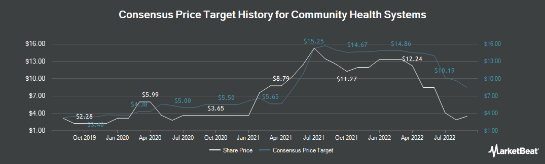 Price Target History for Community Health Systems (NYSE:CYH)