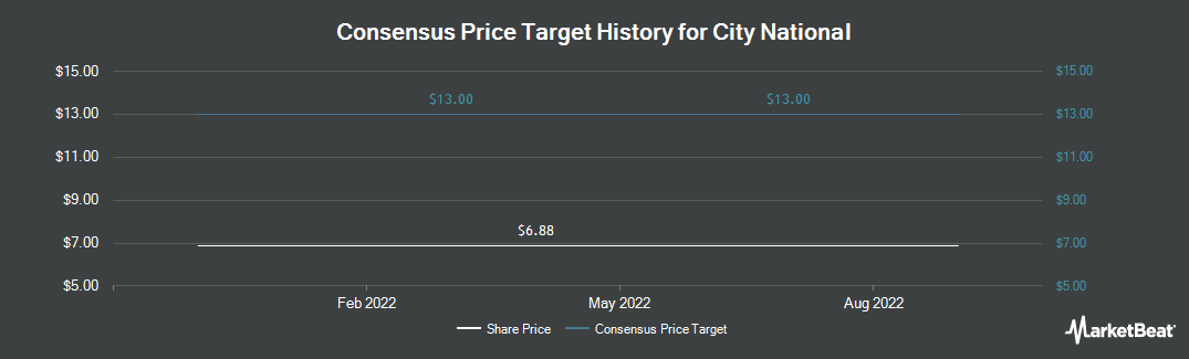 Price Target History for City National Corp (NYSE:CYN)