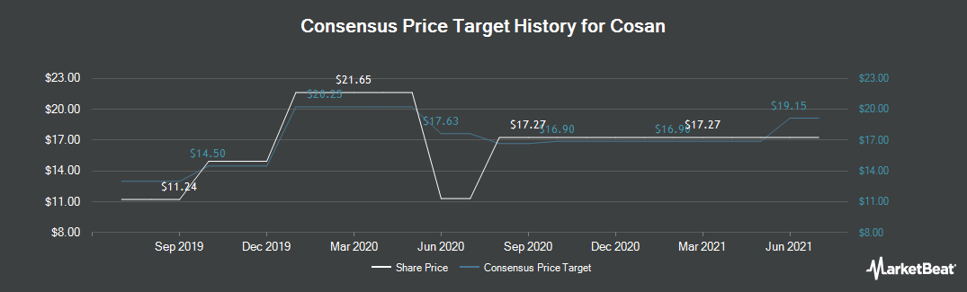 Price Target History for Cosan (NYSE:CZZ)