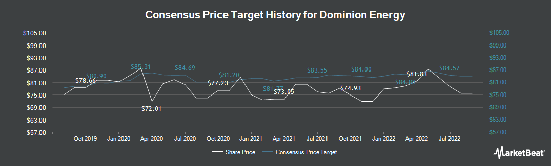 Price Target History for Dominion Energy (NYSE:D)