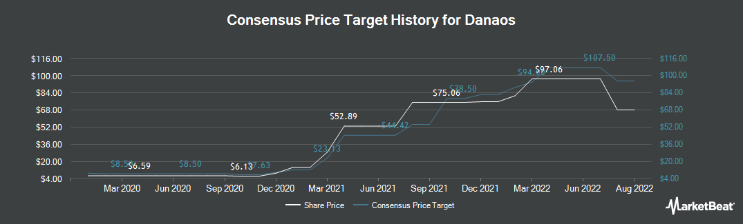 Price Target History for Danaos (NYSE:DAC)
