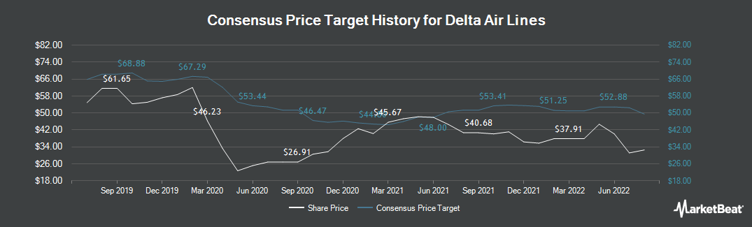 Price Target History for Delta Air Lines (NYSE:DAL)