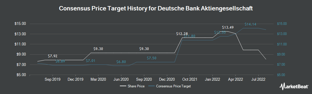 Price Target History for Deutsche Bank (NYSE:DB)