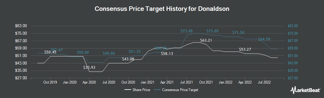 Price Target History for Donaldson Company (NYSE:DCI)