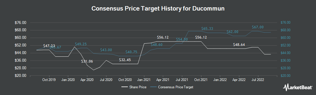 Price Target History for Ducommun (NYSE:DCO)