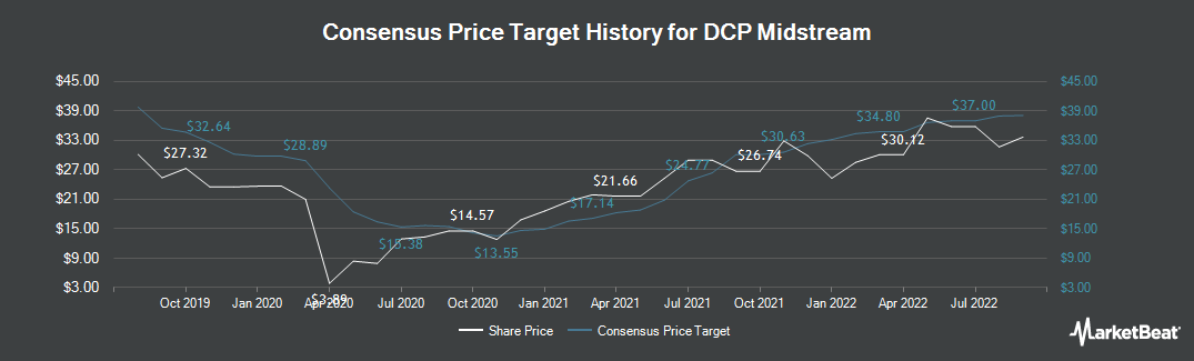 Price Target History for DCP Midstream (NYSE:DCP)