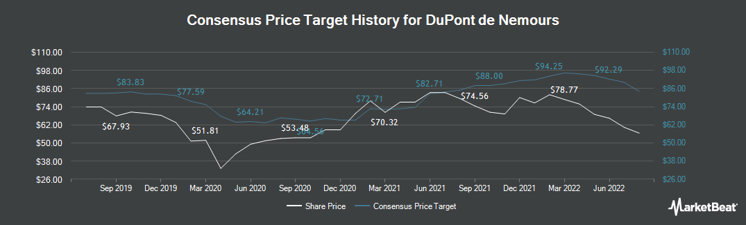 Price Target History for E I Du Pont De Nemours And Co (NYSE:DD)
