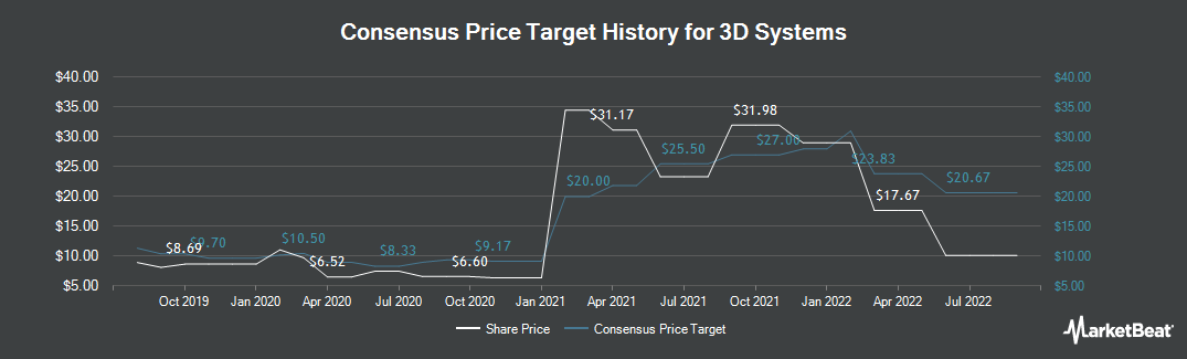 Price Target History for 3D Systems (NYSE:DDD)