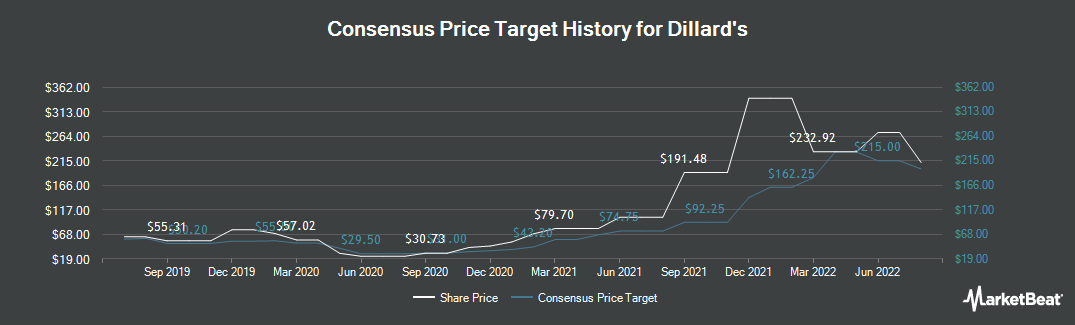Price Target History for Dillard's (NYSE:DDS)