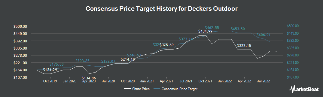 Price Target History for Deckers Outdoor (NYSE:DECK)