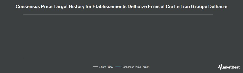 Price Target History for Delhaize Group (NYSE:DEG)