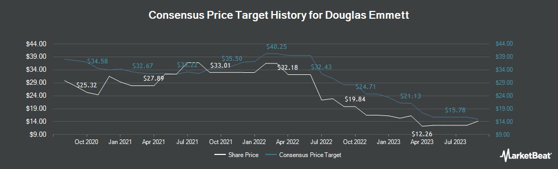 Price Target History for Douglas Emmett (NYSE:DEI)