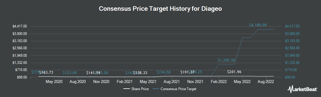 Price Target History for Diageo (NYSE:DEO)