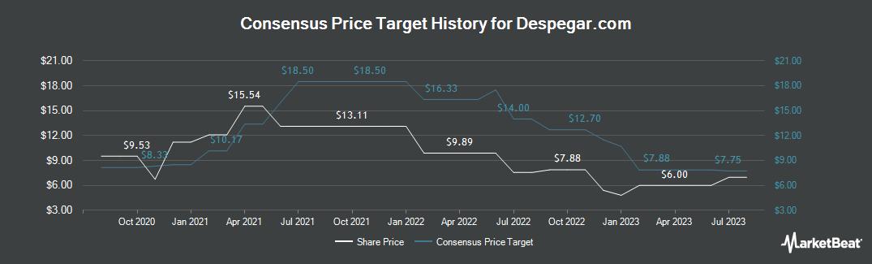 Price Target History for Despegar Com (NYSE:DESP)