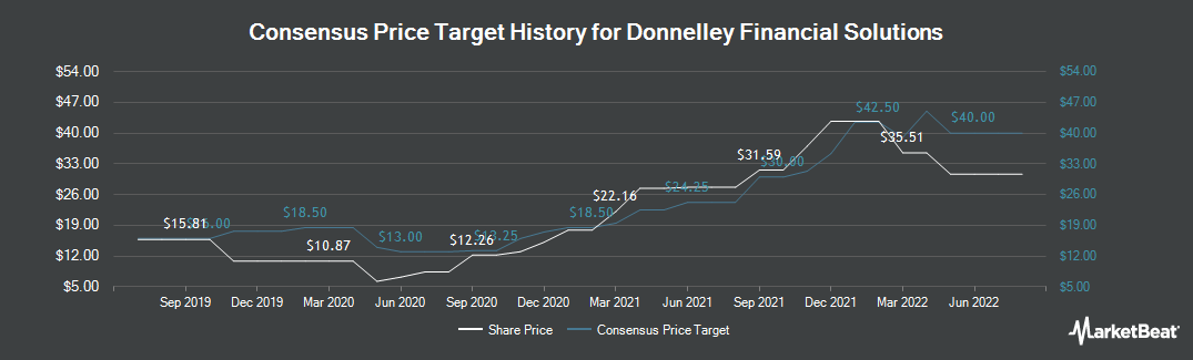 Price Target History for Donnelley Financial Solutions (NYSE:DFIN)