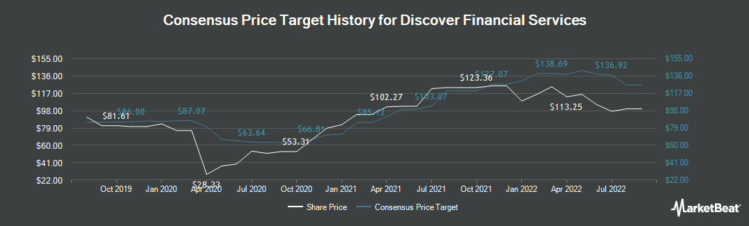 Price Target History for Discover Financial Services (NYSE:DFS)